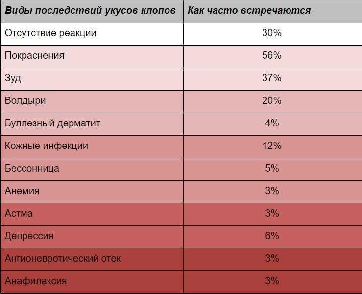 Таблица. Последствия укусов клопов по частоте их возникновения