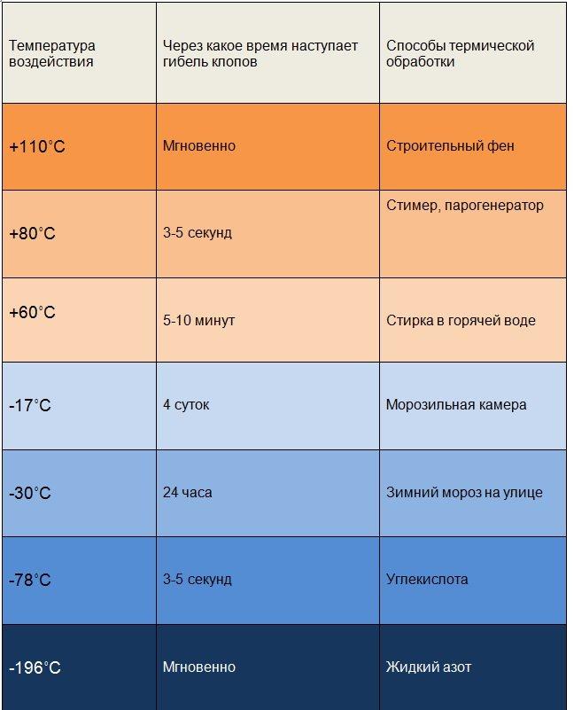 Температура гибели клопов
