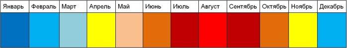 Таблица сезонной активности постельных клопов